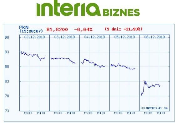 Wykres kursu PKN ana pięciu ostatnich sesjach /INTERIA.PL