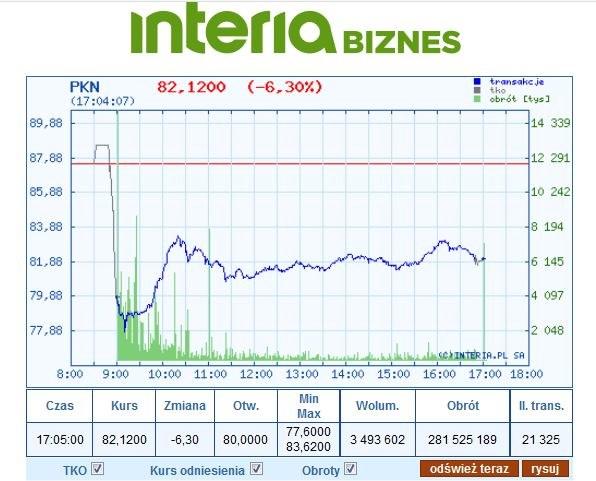 Wykres kursu PKN na dzisiejszej sesji. Walor stracił 6,3 proc. w stosunku do wczorajszego zamknięcia /INTERIA.PL