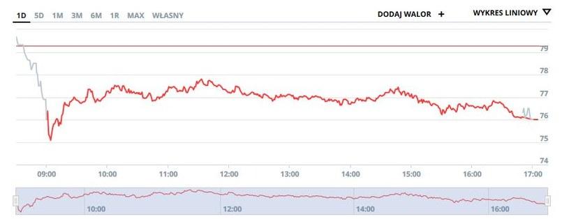 Wykres kursu PKN Orlen na dzisiejszej sesji /INTERIA.PL