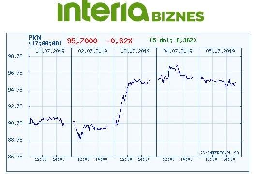 Wykres kursu PKN Orlen w ostatnich pięciu dniach /INTERIA.PL