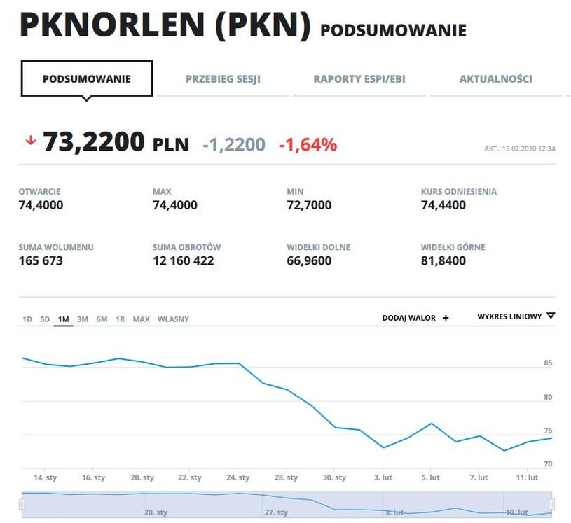 Wykres kursu PKN w ostatnim miesiącu /INTERIA.PL