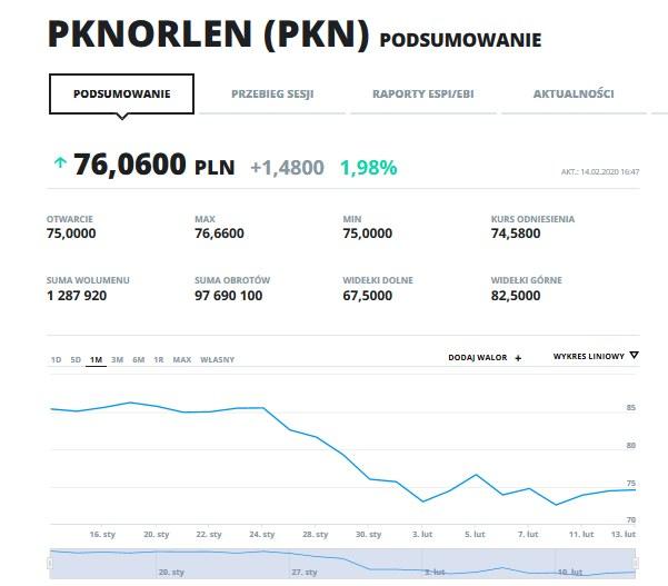 Wykres kursu PKN w ostatnim miesiącu. /INTERIA.PL