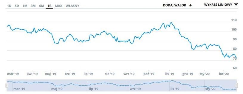Wykres kursu PKN z ostatniego roku /INTERIA.PL