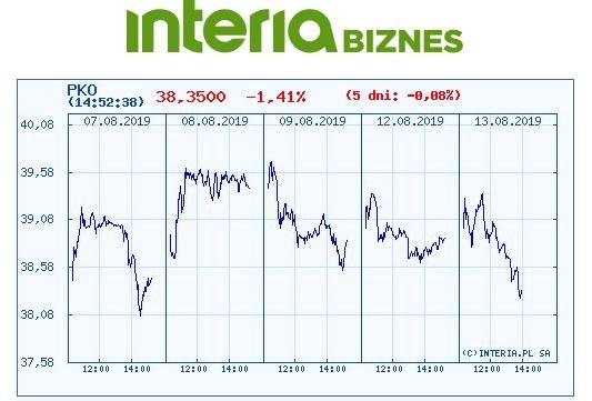 Wykres kursu PKO BP w ostatnich pięciu dniach /INTERIA.PL