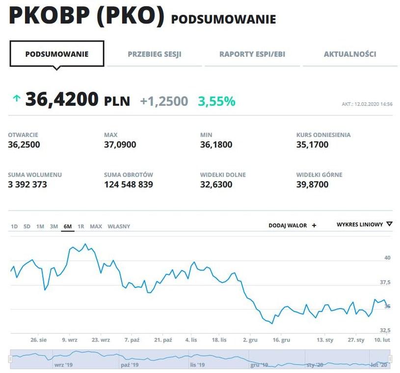 Wykres kursu PKO BP w ostatnich sześciu miesiącach /INTERIA.PL