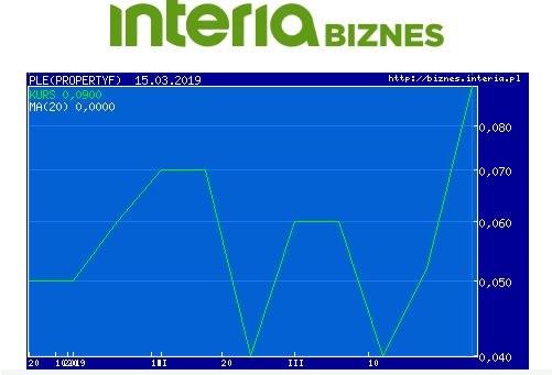 Wykres kursu PLE w ostatnich trzech miesiącach (NewConnect, dwa fiksingi) /INTERIA.PL