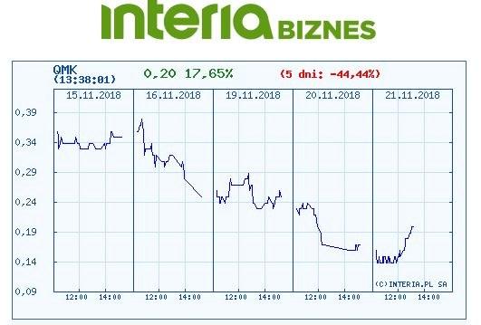 Wykres kursu QMK na ostatnich pięciu sesjach /INTERIA.PL