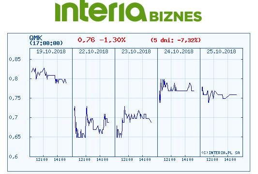 Wykres kursu QMK w ostatnich pięciu dniach /INTERIA.PL