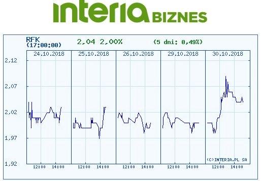 Wykres kursu Rafako w czasie ostatnich pięciu sesji /INTERIA.PL