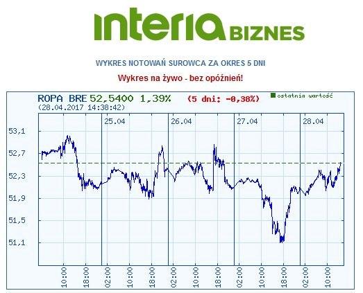 Wykres kursu ropy brent w ostatnich pięciu dniach /INTERIA.PL