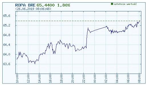 Wykres kursu ropy brent w ostatniej dobie /INTERIA.PL