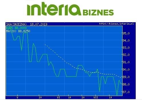 Wykres kursu SKA w ostatnich trzech miesiącach /INTERIA.PL