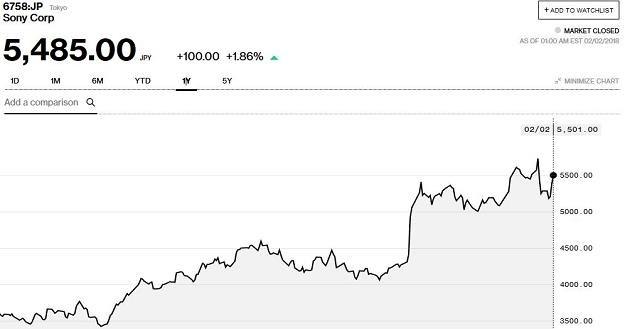 Wykres kursu Sony na giełdzie w Tokio (okres - 12 miesięcy) /Informacja prasowa