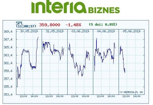 Wykres kursu SPL w czasie ostatnich pięciu sesji /INTERIA.PL