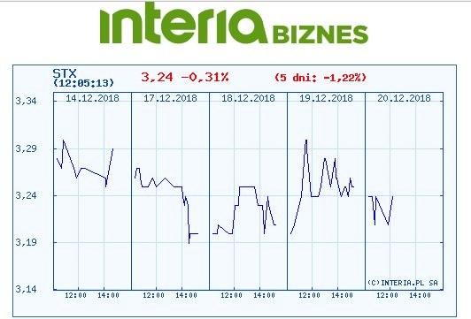 Wykres kursu STX w czasie oststanich pięciu sesji /INTERIA.PL