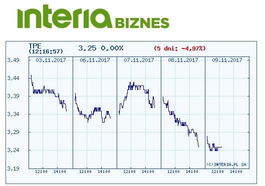 Wykres kursu TPE w ostatnich pięciu dniach /INTERIA.PL