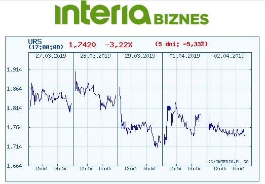 Wykres kursu URS w czasie pieciu ostatnich sesji /INTERIA.PL