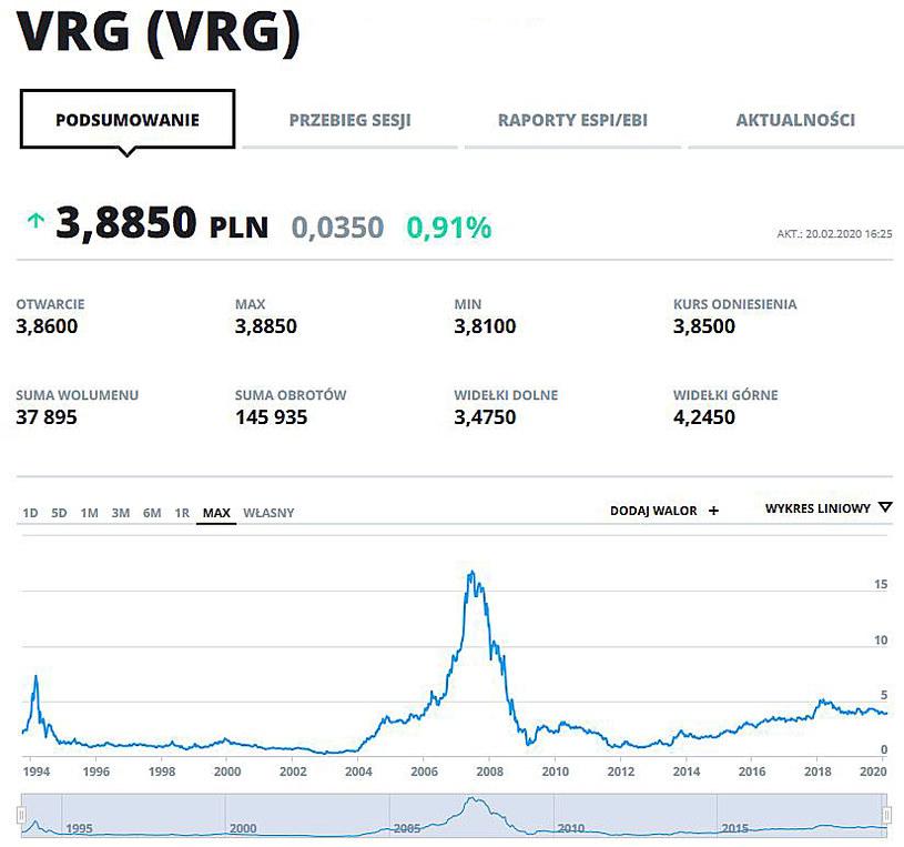 Wykres kursu VRG (dawniej Vistula) w całej historii notowań na GPW /INTERIA.PL