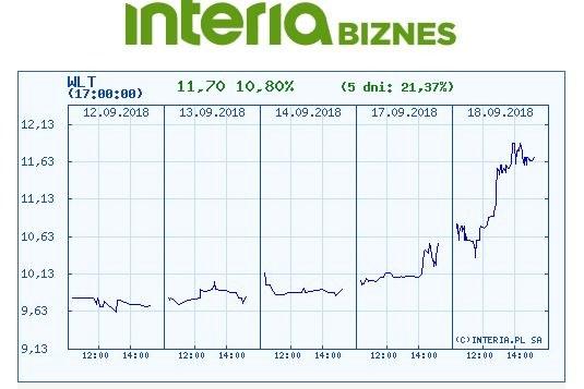 Wykres kursu WLT w ostatnich pięciu dniach /INTERIA.PL