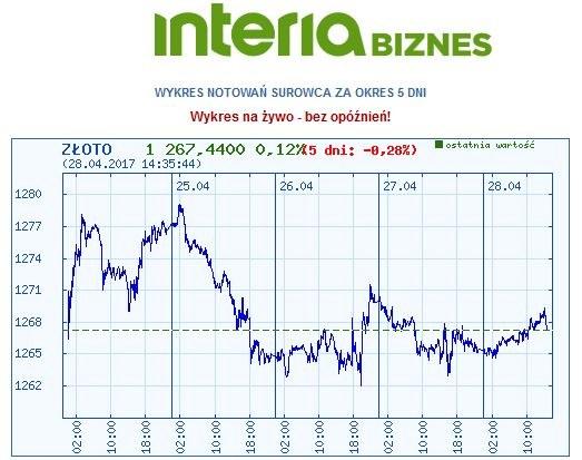 Wykres kursu złota w ostatnich pięciu dniach /INTERIA.PL
