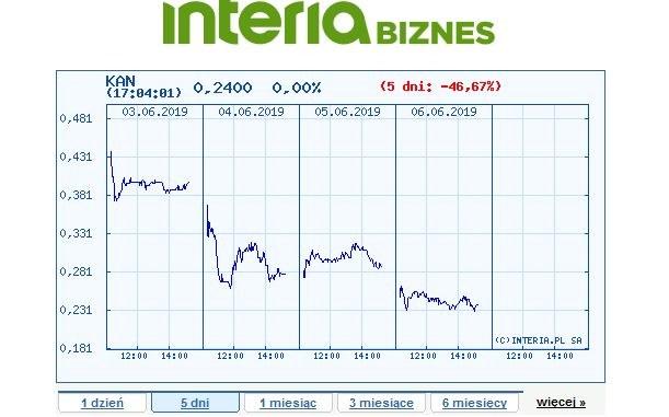 Wykres kursu ZM Henryk Kania w czasie pieciu ostatnich sesji /INTERIA.PL