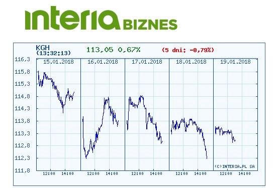 Wykres kurtsu KGHM w ostatnich pięciu sesjach /INTERIA.PL