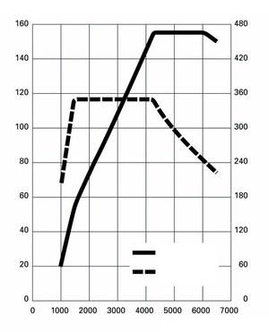 Wykres mocy i momentu obrotowego pozwala ocenić, kiedy auto jest najbardziej dynamiczne. /Motor