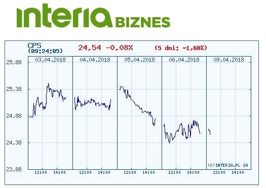 Wykres notowań Cyfrowego Polsatu w czasie ostatnich pięciu sesji /INTERIA.PL