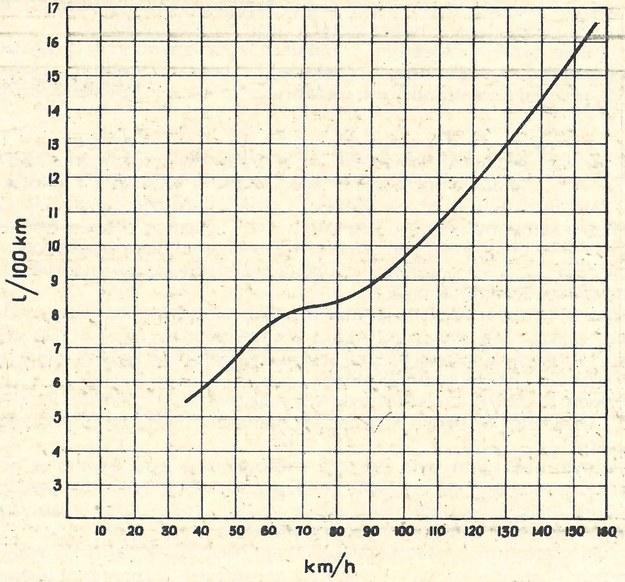wykres paliwo /Motor