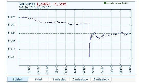 Wykres pary funt/dolar. 7 października, stan na godzinę 10:06 /INTERIA.PL