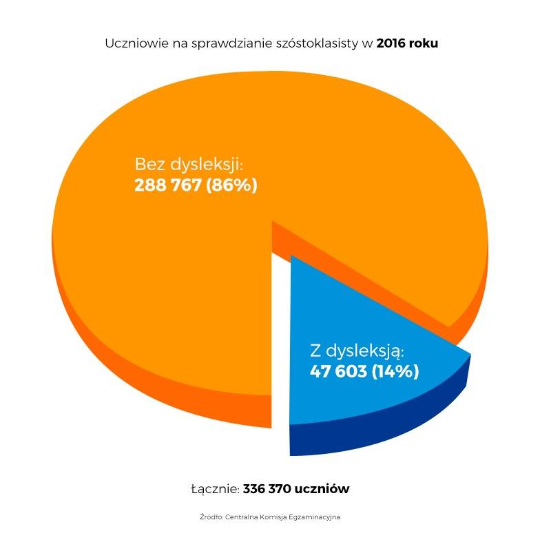 Wykres przedstawia uczniów, którzy pisali arkusz standardowy. Nieco ponad 8 tys. uczniów dostało arkusze dostosowane. /INTERIA.PL
