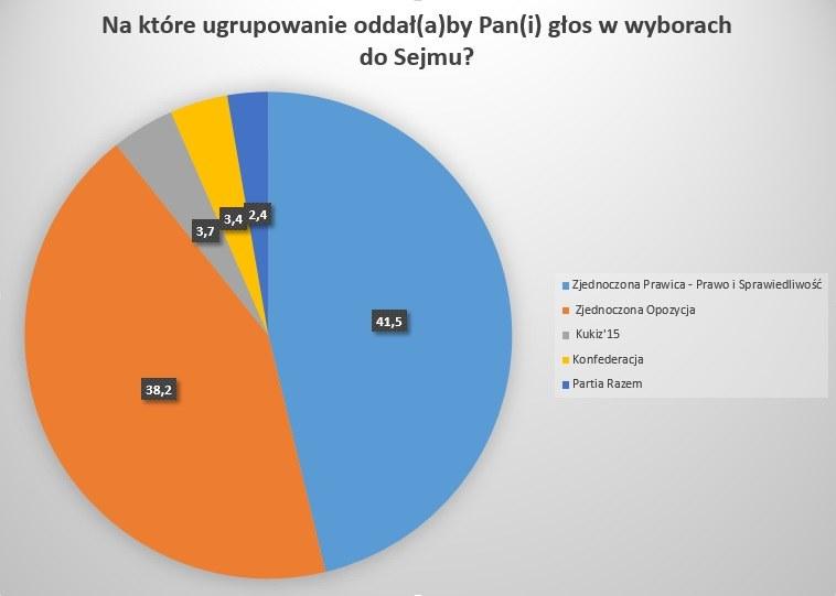 Wykres przedstawiający wyniki sondażu /RMF FM