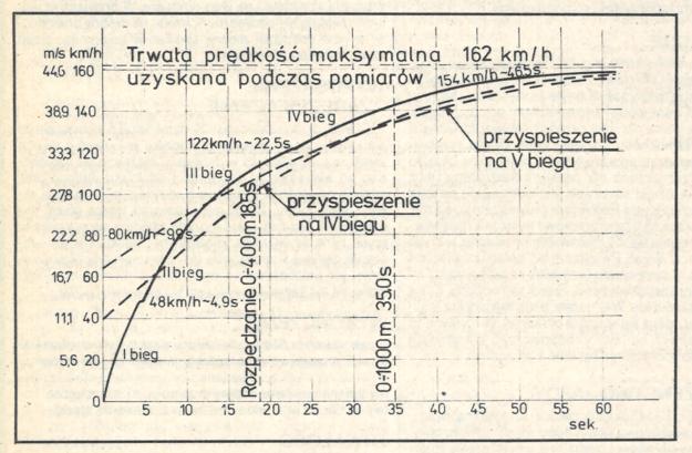 Wykres rozpędzania samochodu Renault 18 GTS. /Motor
