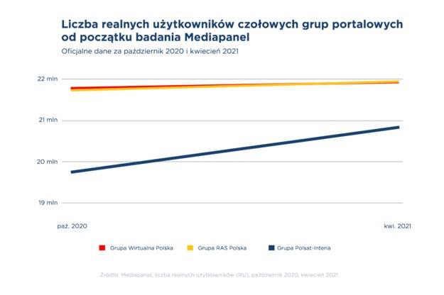 Wykres RU - kwiecień 2020, październik 2021 /Interia.pl /INTERIA.PL