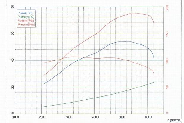 Wykres z hamowni silnika 4-cyl. Najniższa krzywa to straty mocy / Kliknij /INTERIA.PL