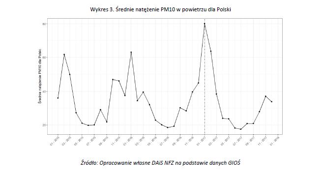 Wykres zamieszczony w raporcie NFZ /Zrzut ekranu /