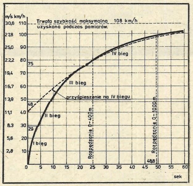 wykres /Motor