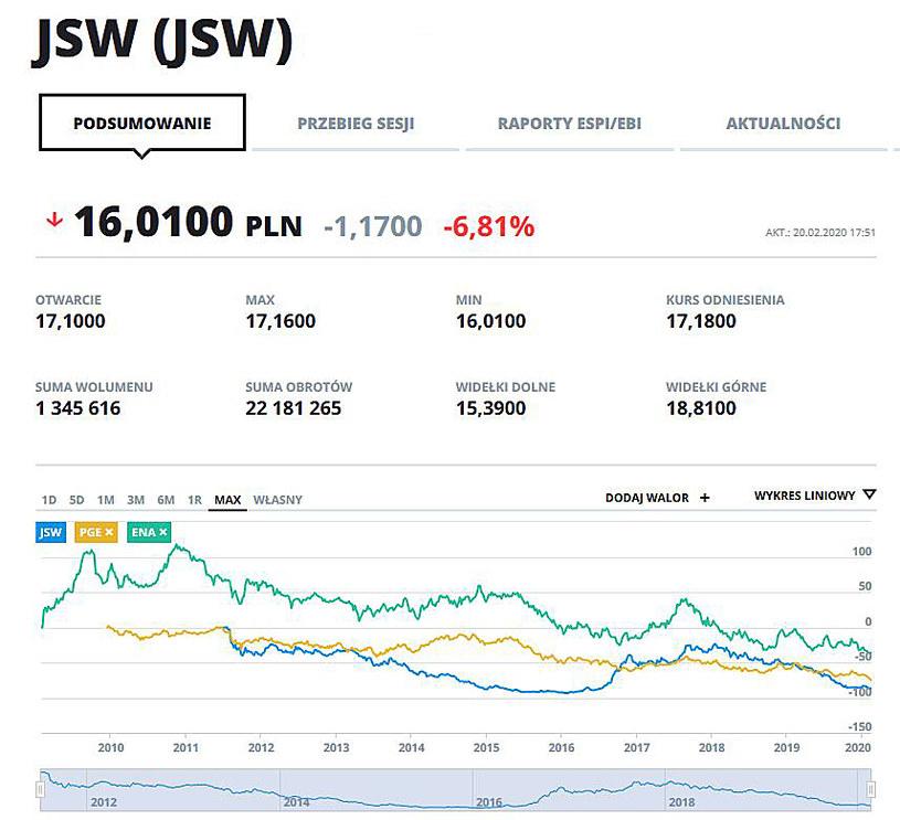 Wykresy kursów JSW, PGE i ENA w całej historii notowań na GPW. Wszystkie zanotowały dzisiaj minima cenowe /INTERIA.PL