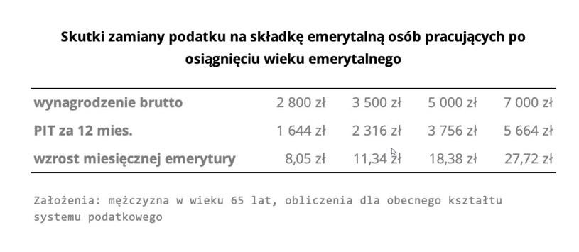 Wyliczenia: Łukasz Kozłowski, FPP /