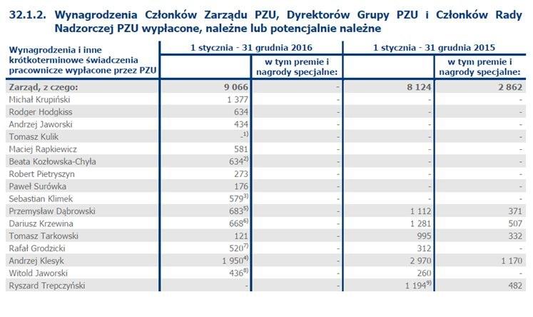 Wynagrodzenia członków zarządu PZU / Raport roczny PZU za 2016 /Zrzut ekranu