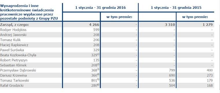 Wynagrodzenia i inne krótkoterminowe świadczenia /Raport roczny PZU za 2016 /Zrzut ekranu