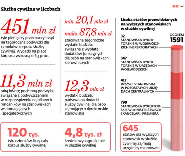 wynagrodzenia /Dziennik Gazeta Prawna