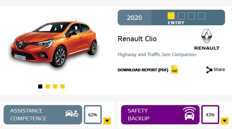 Wynik Renault Clio /