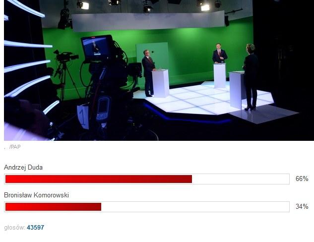 Wyniki ankiety na godzinę 12:45 (22.05.15) /INTERIA.PL
