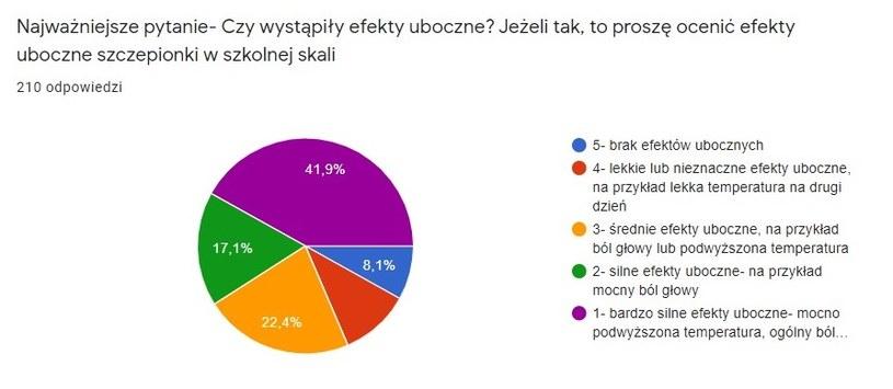 Wyniki ankiety radnego Łukasza Wantucha /archiwum prywatne