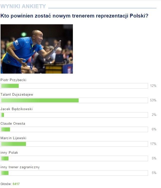 Wyniki ankiety. /INTERIA.PL