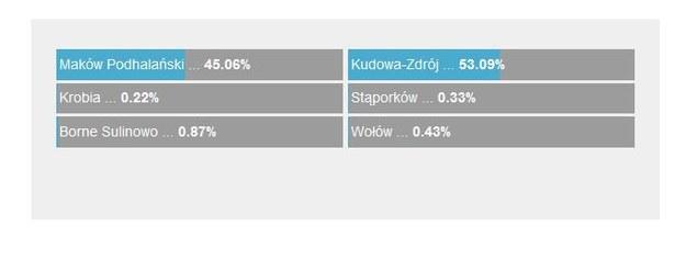 Wyniki ankiety /RMF24