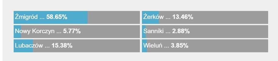 Wyniki ankiety /RMF FM /RMF FM
