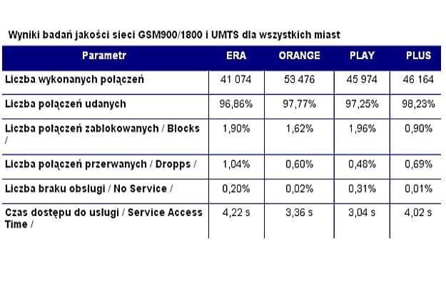 Wyniki badań autorstwa UKE /materiały prasowe