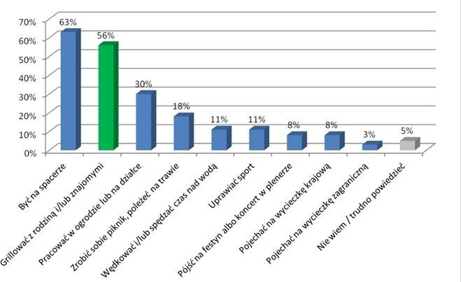 Wyniki badania Omnibus (Polacy 18+, kupili piwo w ciągu ostatniego roku), przeprowadzonego przez MB SMG/KRC w maju 2012 /Materiały promocyjne /materiały promocyjne